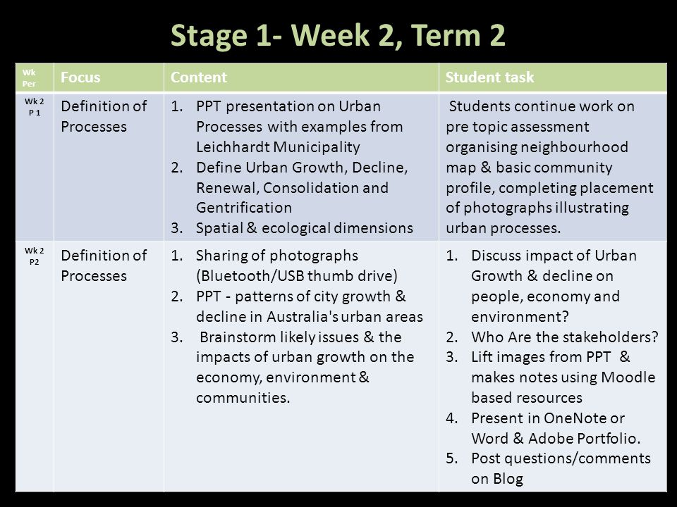 Stage 1- Week 2, Term 2 Focus Content Student task