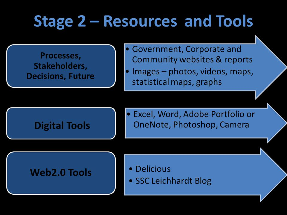 Stage 2 – Resources and Tools