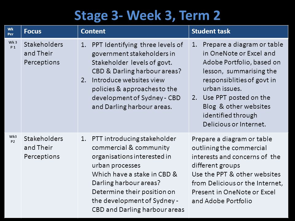 Stage 3- Week 3, Term 2 Focus Content Student task