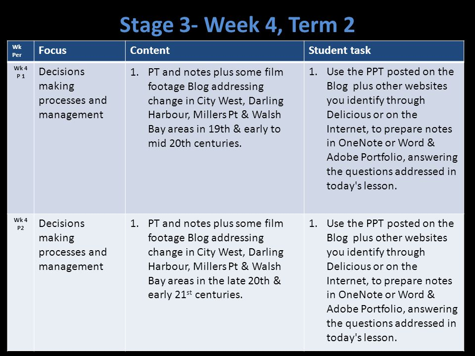 Stage 3- Week 4, Term 2 Focus Content Student task