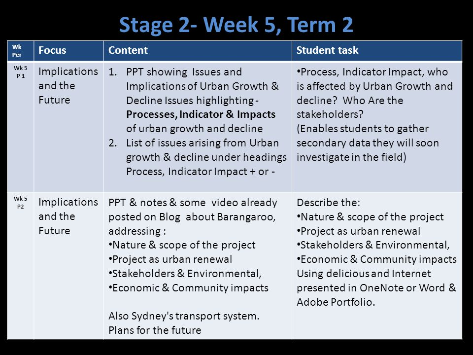 Stage 2- Week 5, Term 2 Focus Content Student task