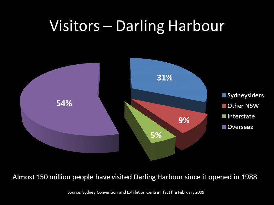 Visitors – Darling Harbour