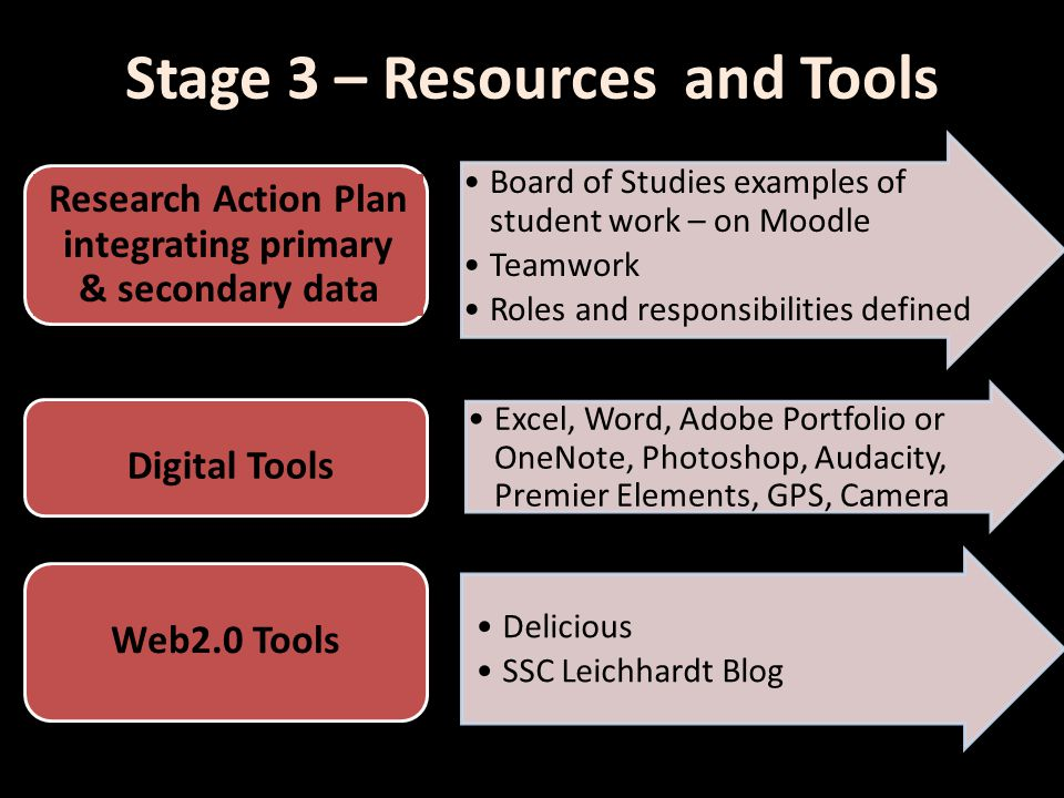 Stage 3 – Resources and Tools