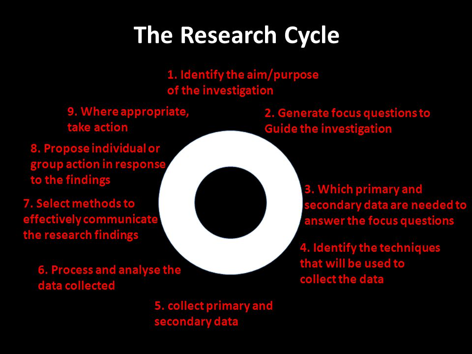 The Research Cycle 1. Identify the aim/purpose of the investigation