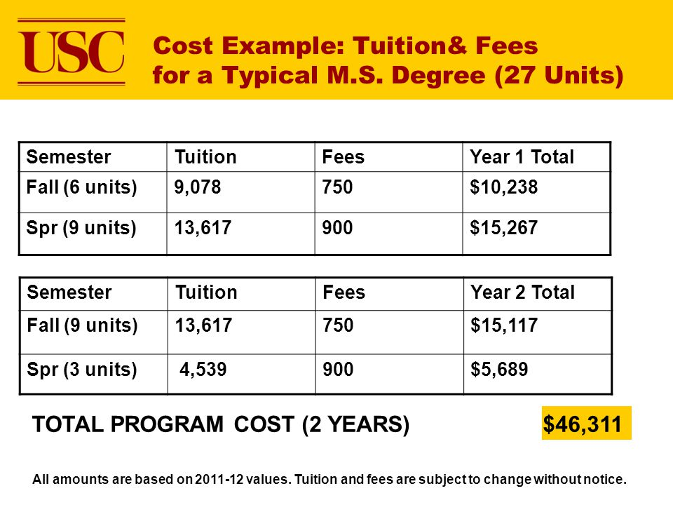 Cost Example: Tuition& Fees for a Typical M.S. Degree (27 Units)