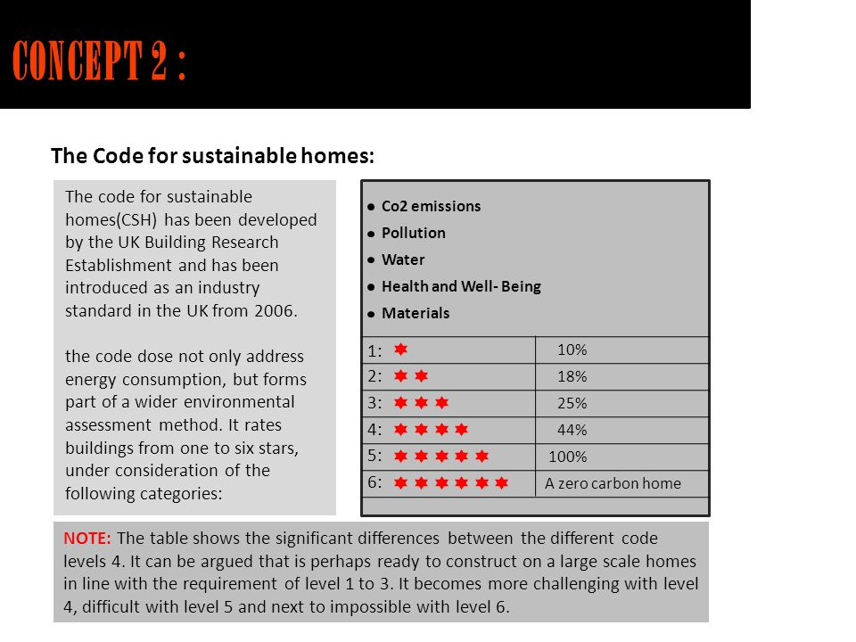 CONCEPT 2 : The Code for sustainable homes: