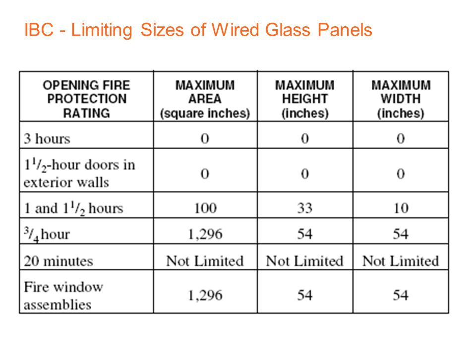 IBC - Limiting Sizes of Wired Glass Panels