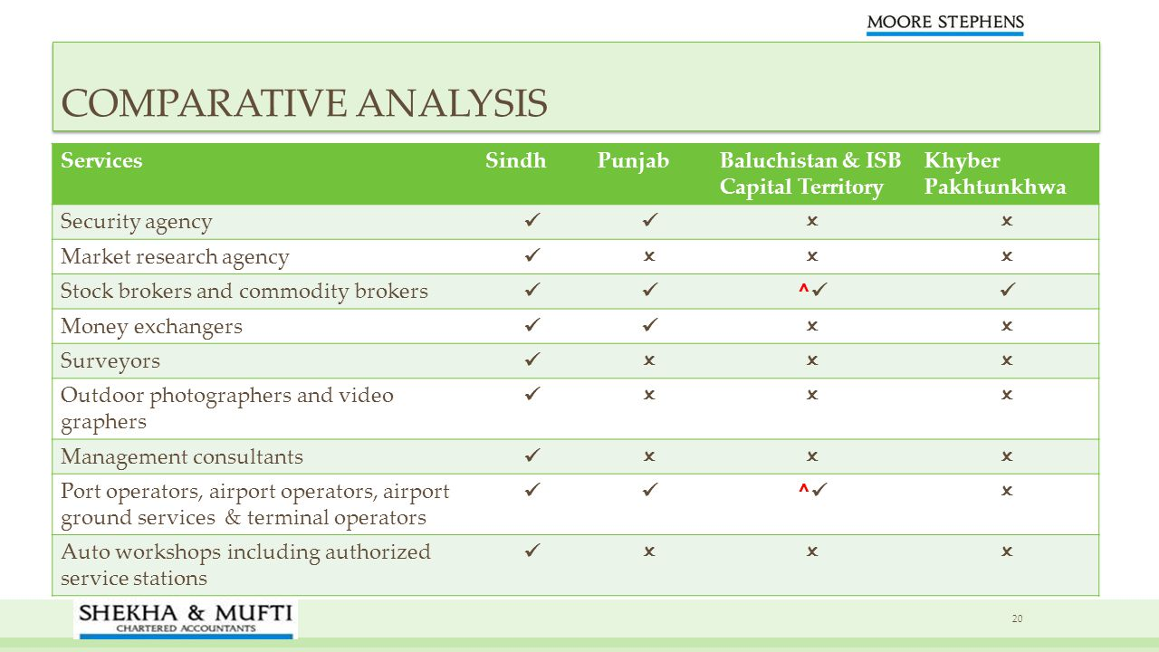 COMPARATIVE ANALYSIS Services Sindh Punjab