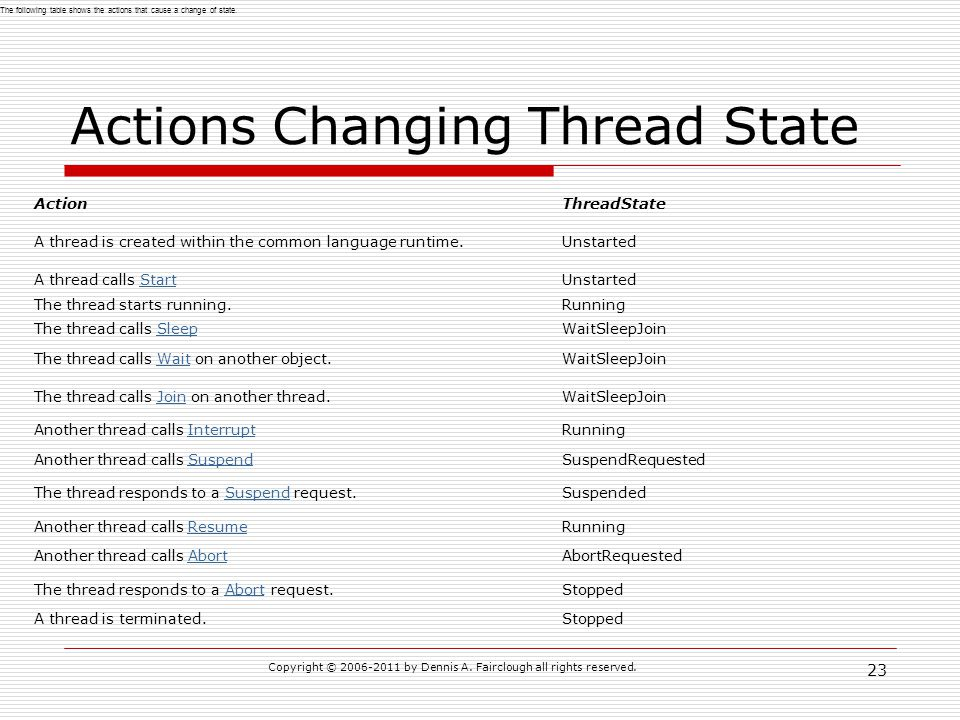 Actions Changing Thread State