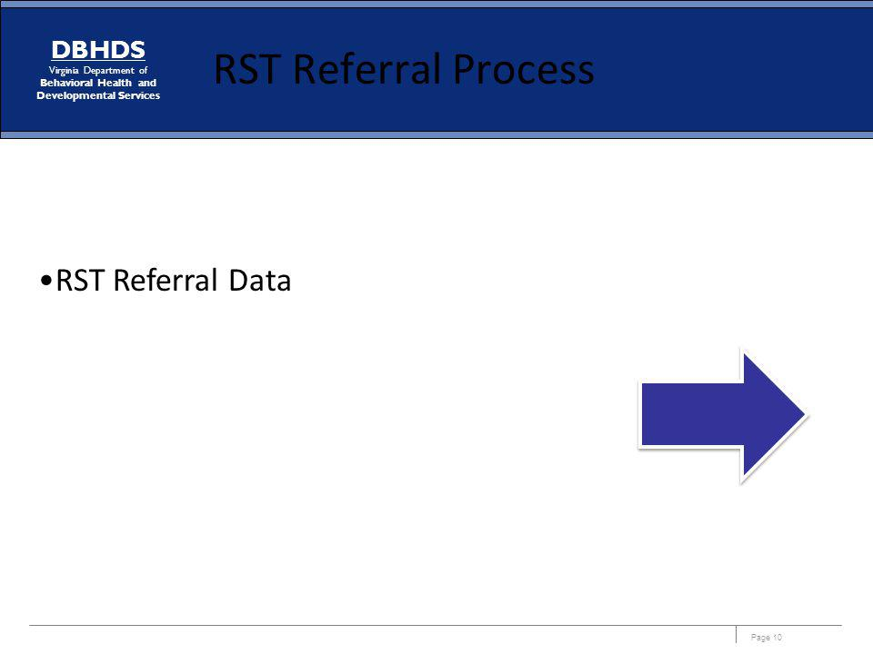 RST Referral Process RST Referral Data