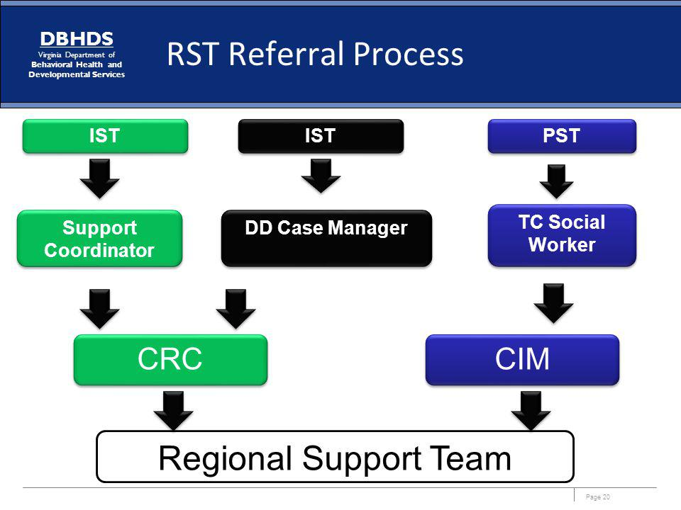 RST Referral Process Regional Support Team CRC CIM IST IST PST