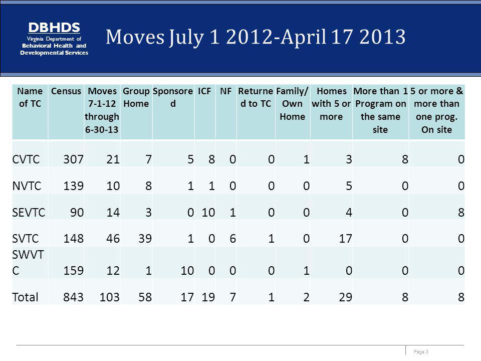 Moves July 1 2012-April 17 2013 CVTC 307 21 7 5 8 1 3 NVTC 139 10