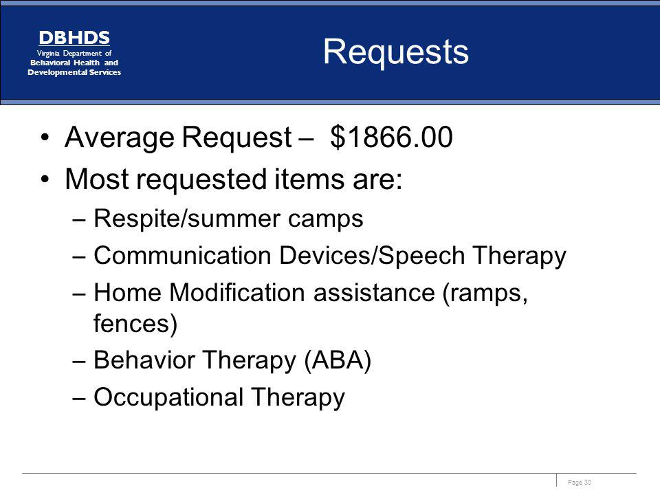 Requests Average Request – $1866.00 Most requested items are: