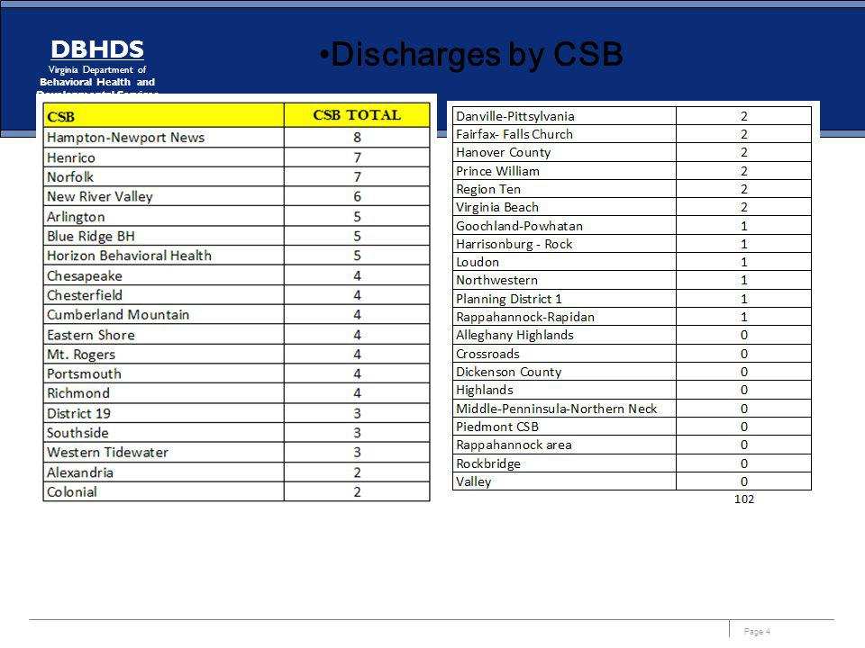 Discharges by CSB