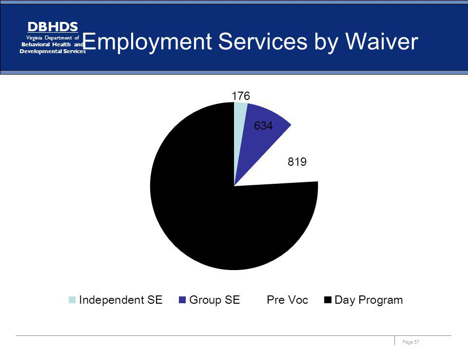 Employment Services by Waiver