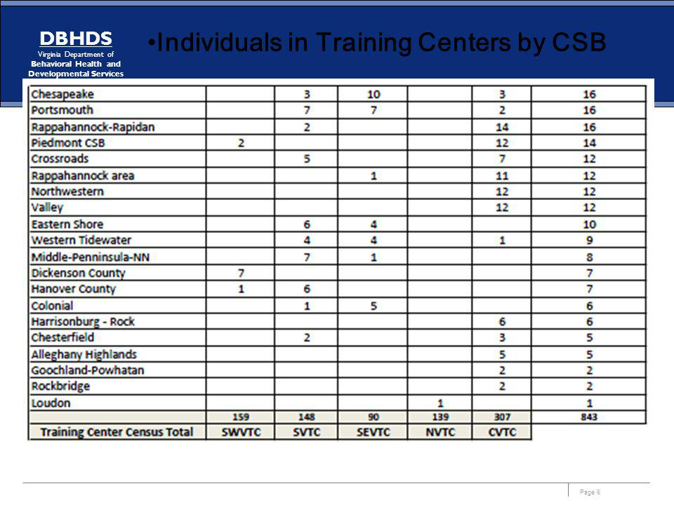 Individuals in Training Centers by CSB