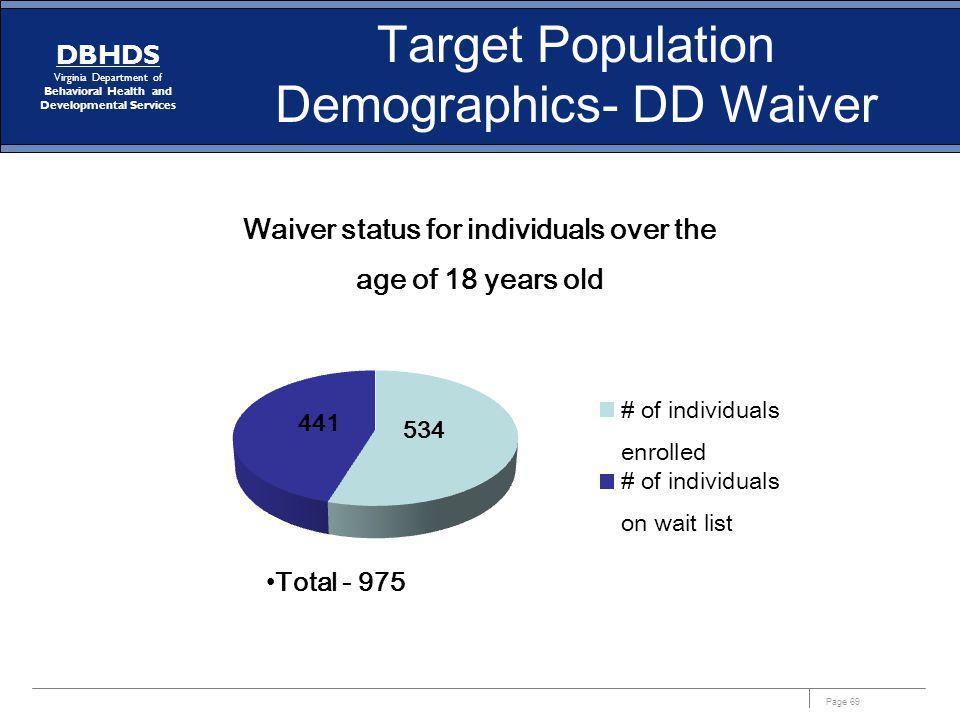 Target Population Demographics- DD Waiver