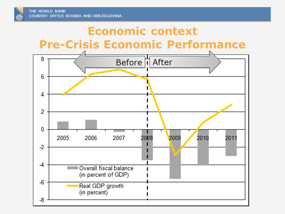 Economic context Pre-Crisis Economic Performance