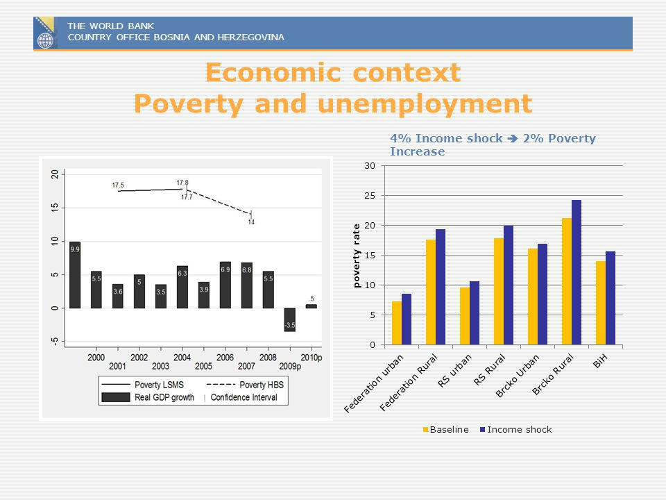 Economic context Poverty and unemployment