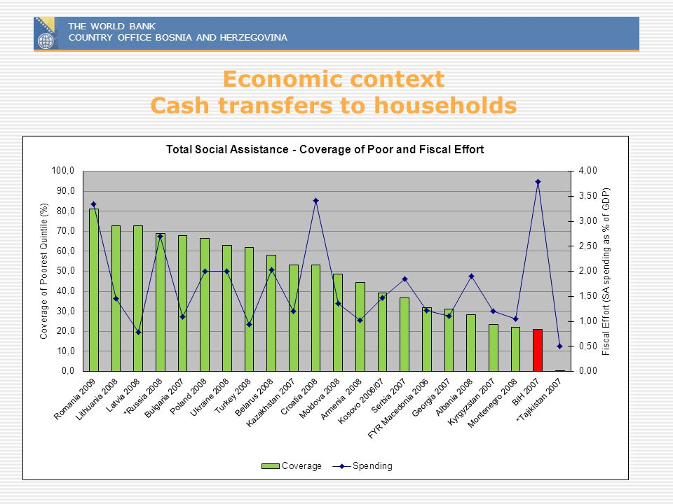 Economic context Cash transfers to households