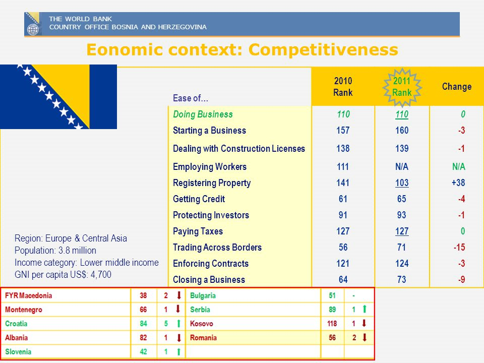 Eonomic context: Competitiveness