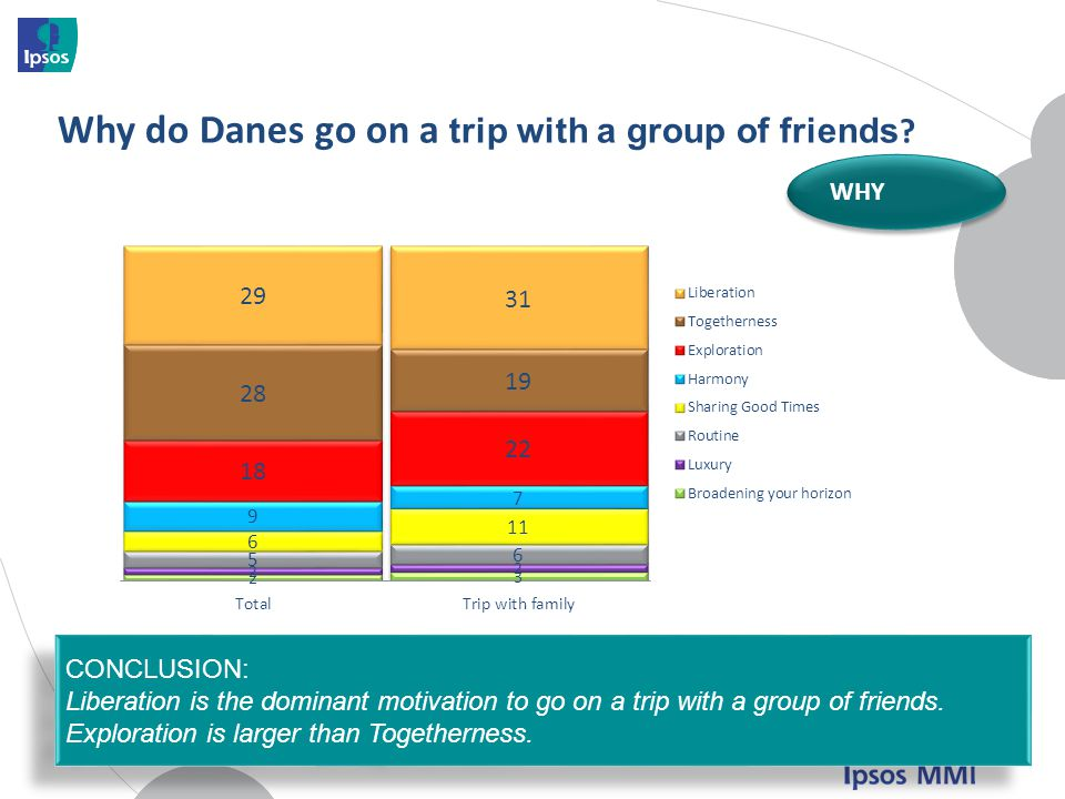 Why do Danes go on a trip with a group of friends