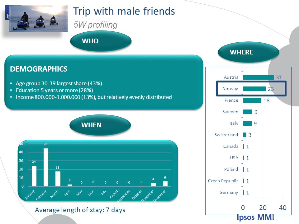 Trip with male friends 5W profiling DEMOGRAPHICS WHO WHERE WHEN