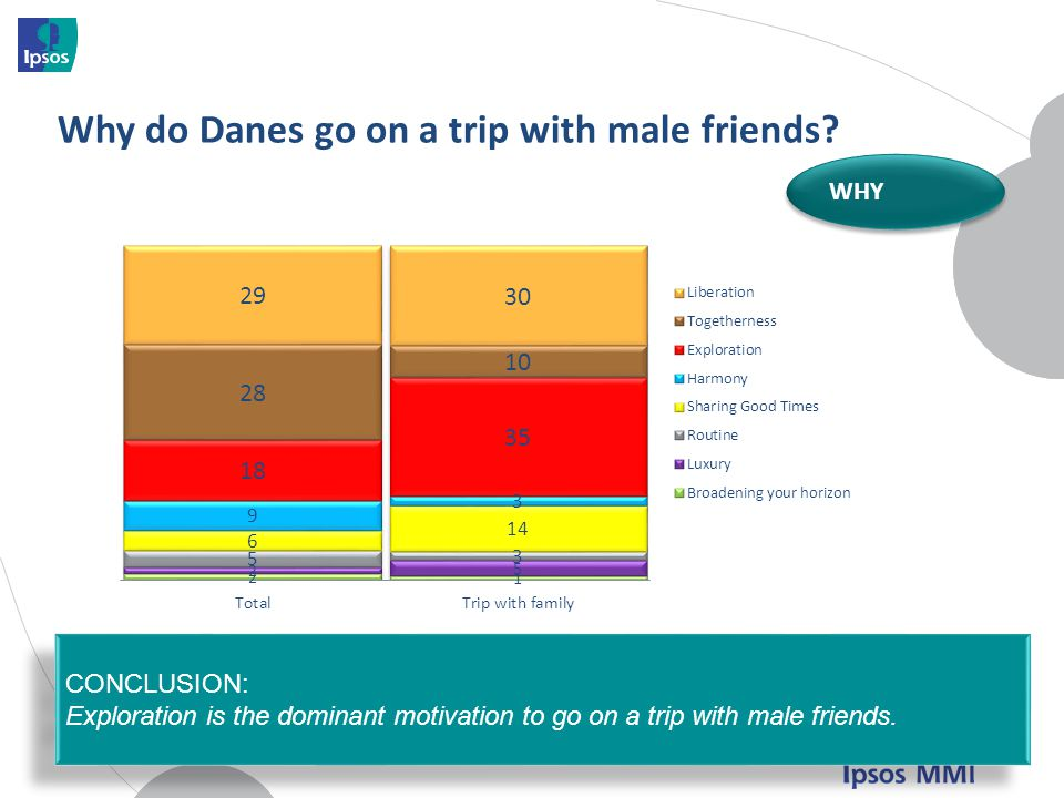 Why do Danes go on a trip with male friends