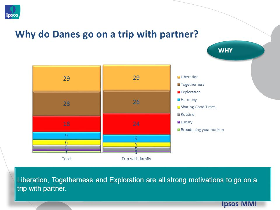 Why do Danes go on a trip with partner
