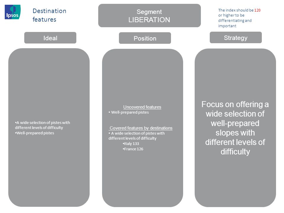 Destination features Segment. LIBERATION. The index should be 120 or higher to be differentiating and important.