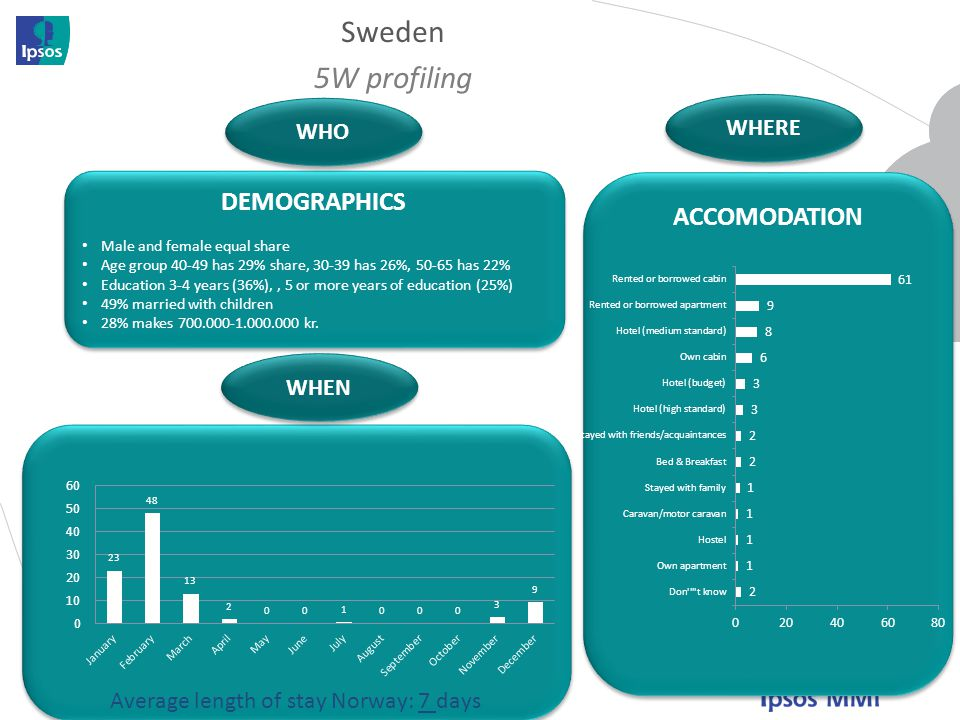 Sweden 5W profiling DEMOGRAPHICS ACCOMODATION WHERE WHO WHEN