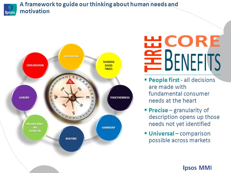 A framework to guide our thinking about human needs and motivation