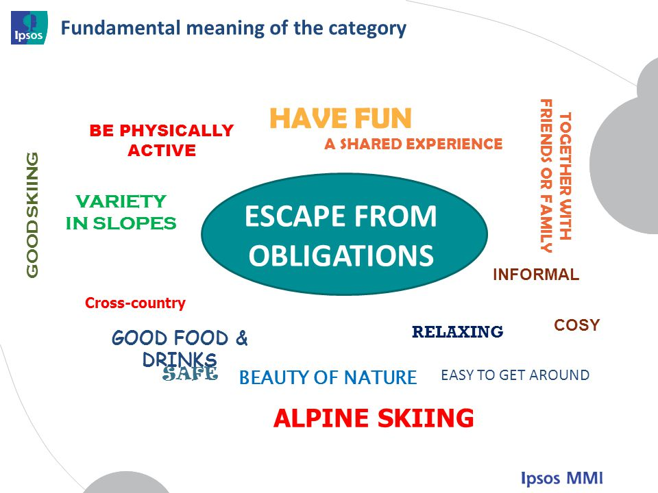 Fundamental meaning of the category