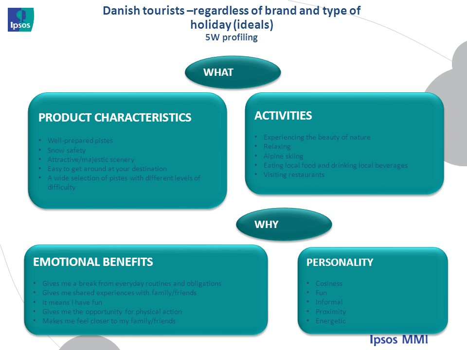 PRODUCT CHARACTERISTICS ACTIVITIES
