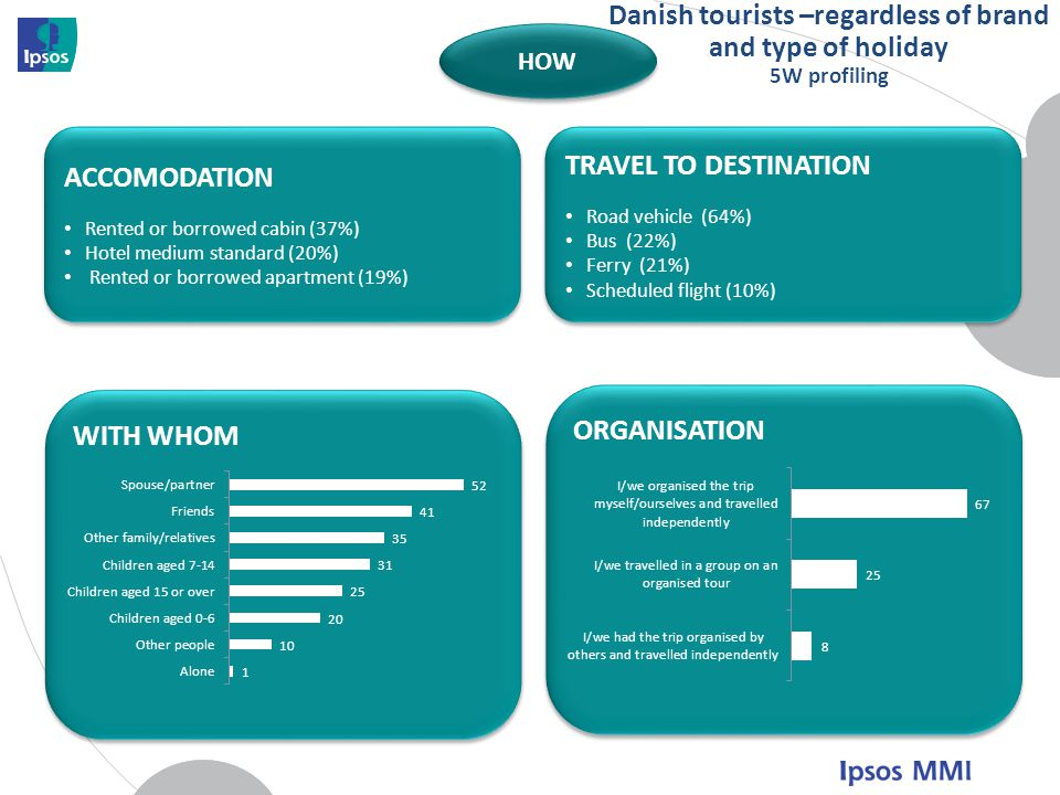 Danish tourists –regardless of brand and type of holiday 5W profiling