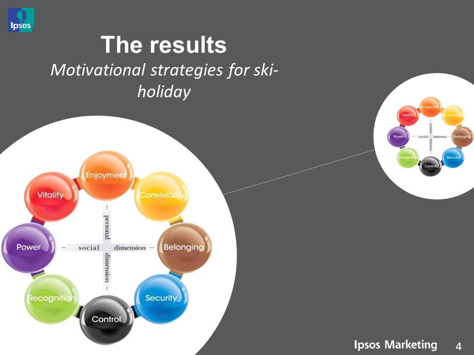 The results Motivational strategies for ski-holiday