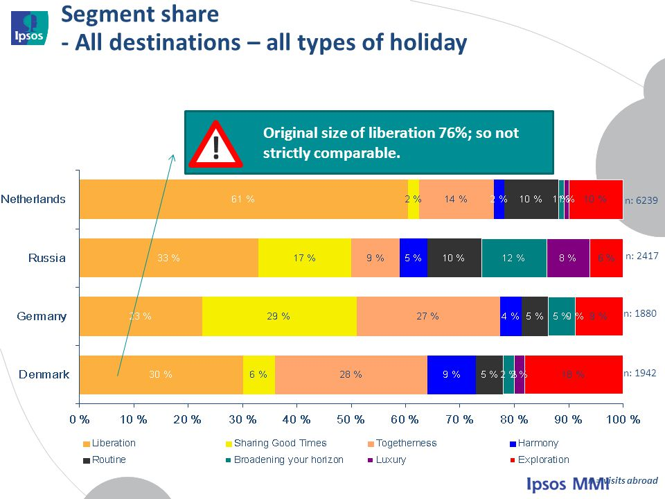 Segment share - All destinations – all types of holiday