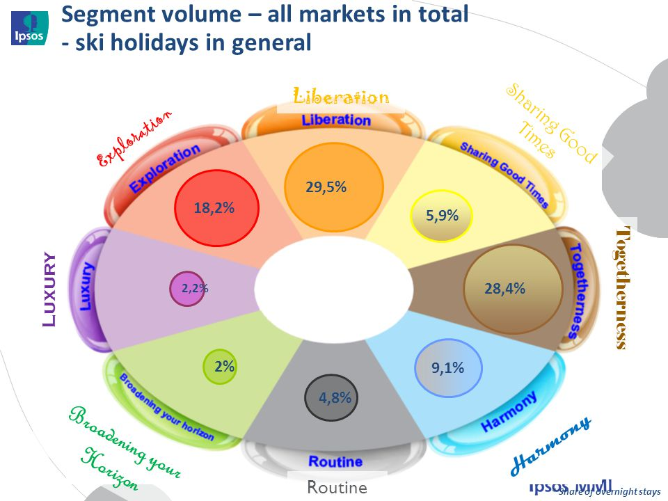 Segment volume – all markets in total - ski holidays in general