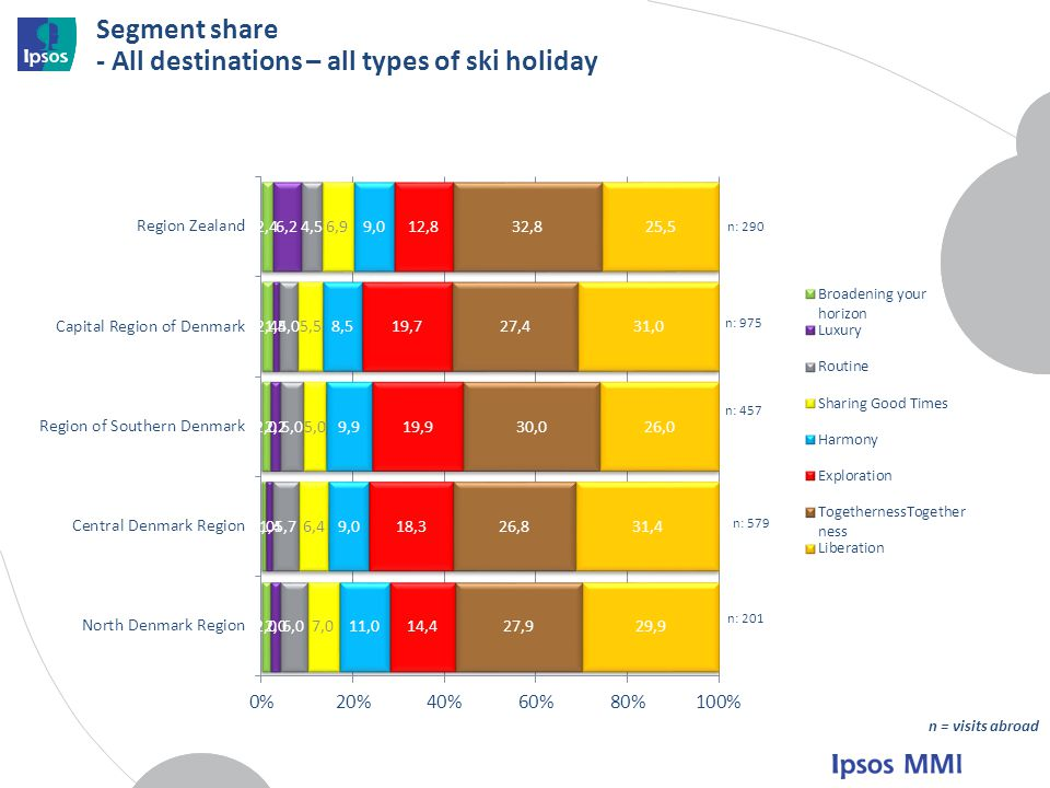 Segment share - All destinations – all types of ski holiday