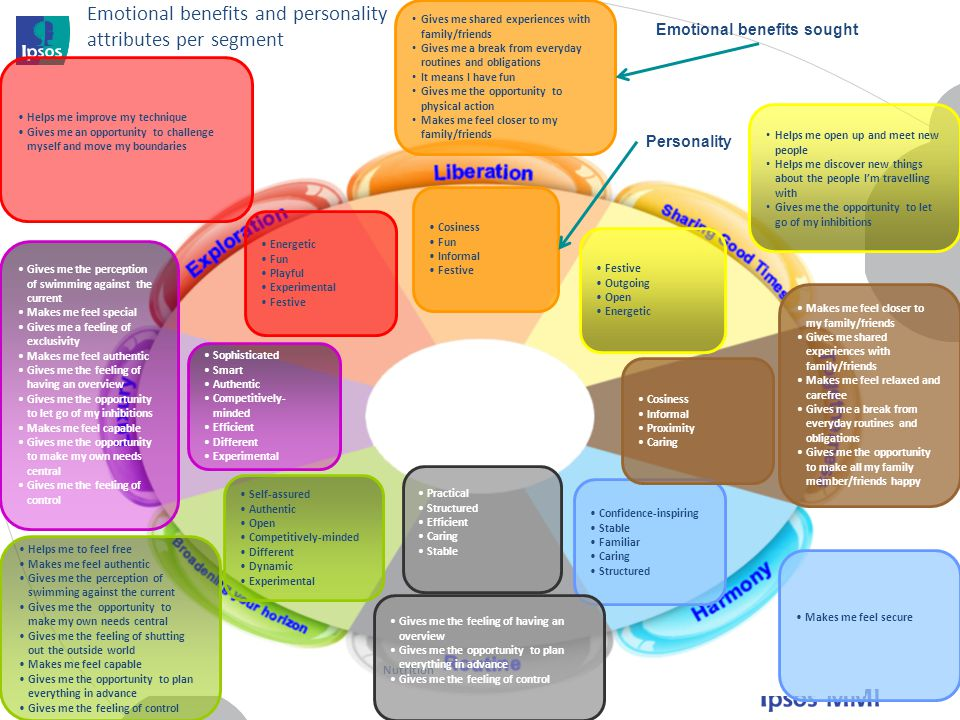 Emotional benefits and personality attributes per segment