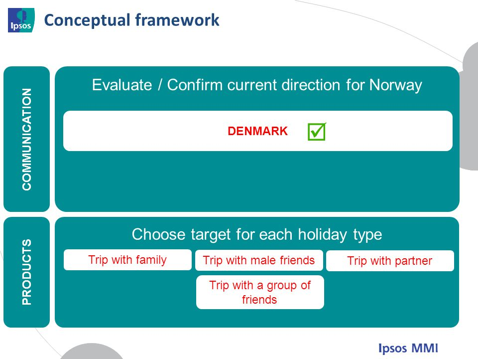  Conceptual framework Evaluate / Confirm current direction for Norway