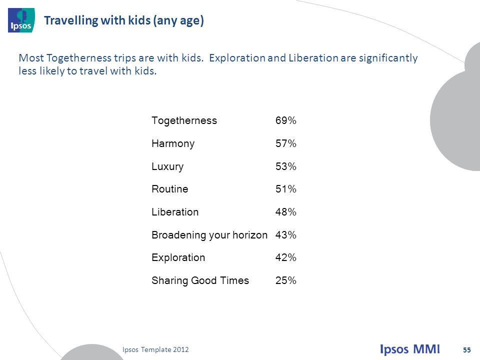 Travelling with kids (any age)