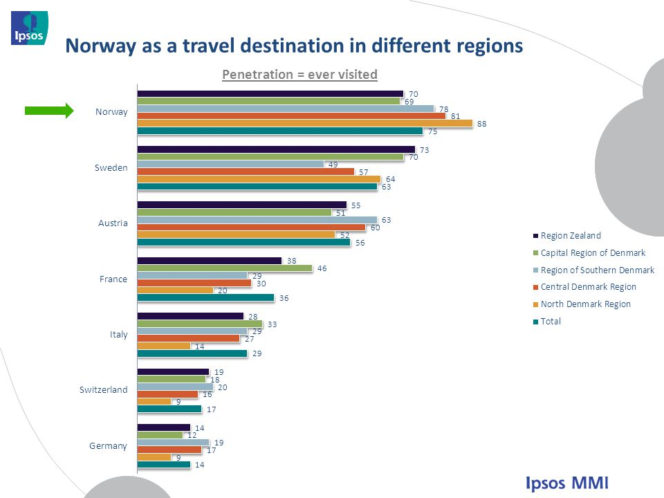 Norway as a travel destination in different regions