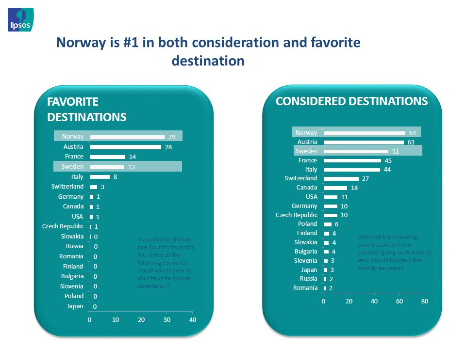 Norway is #1 in both consideration and favorite destination