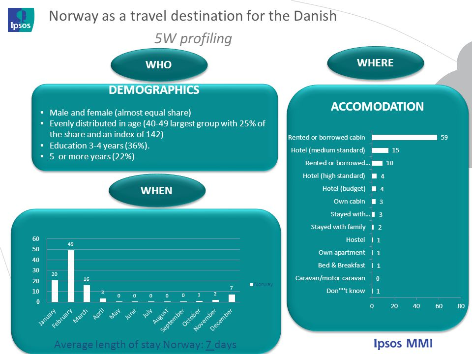 Norway as a travel destination for the Danish