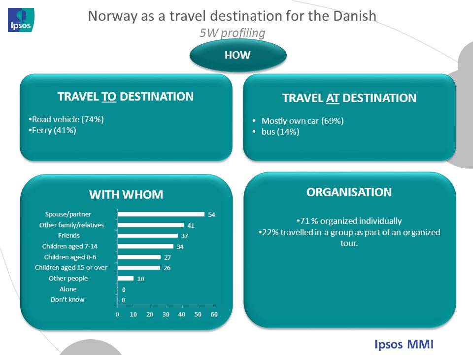 Norway as a travel destination for the Danish 5W profiling
