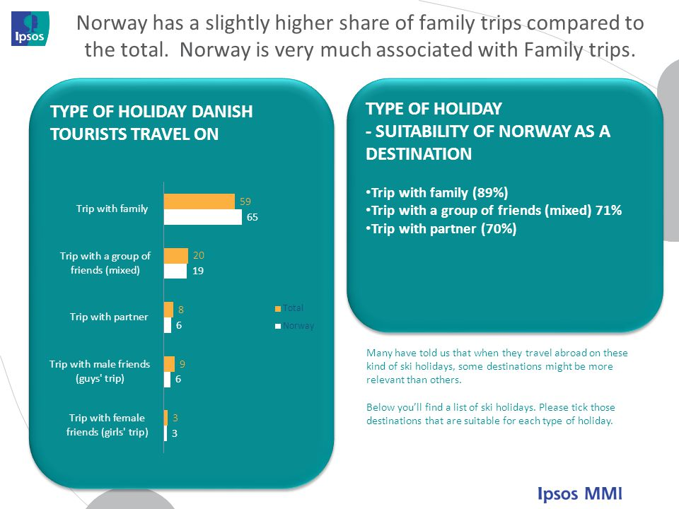 Norway has a slightly higher share of family trips compared to the total. Norway is very much associated with Family trips.