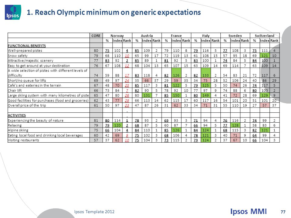 1. Reach Olympic minimum on generic expectations