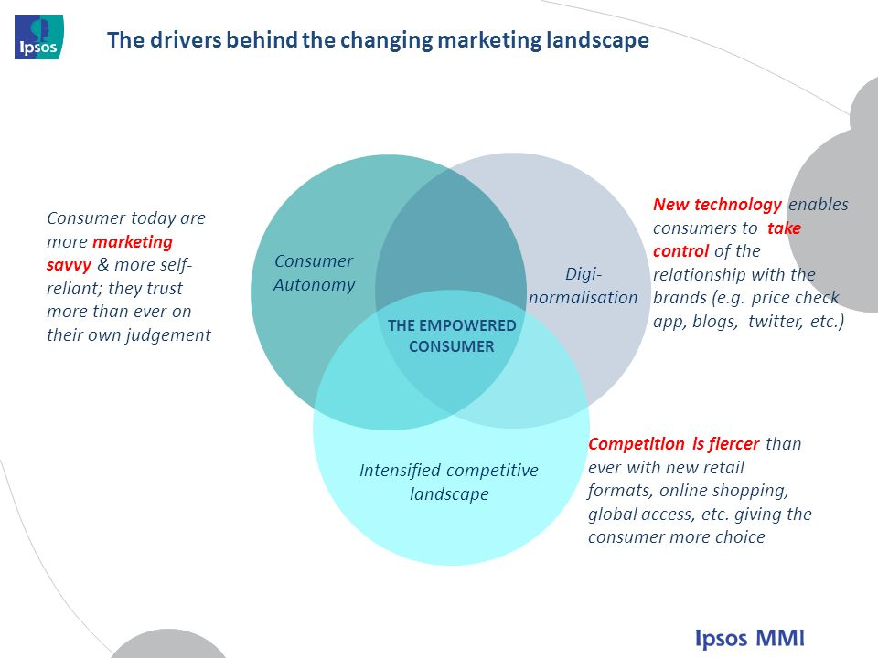 The drivers behind the changing marketing landscape