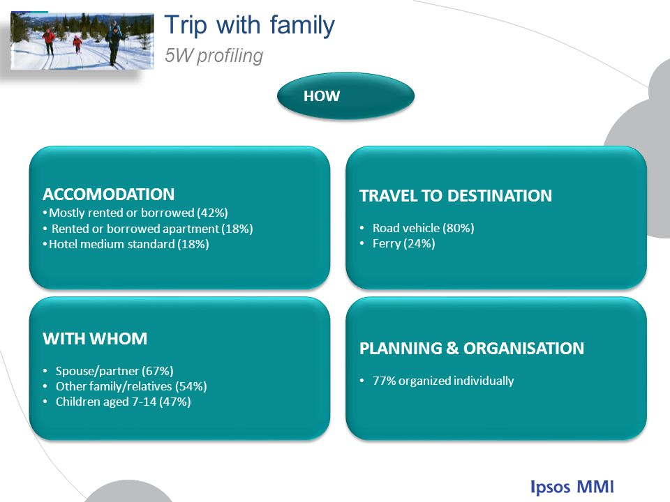 Trip with family 5W profiling ACCOMODATION TRAVEL TO DESTINATION
